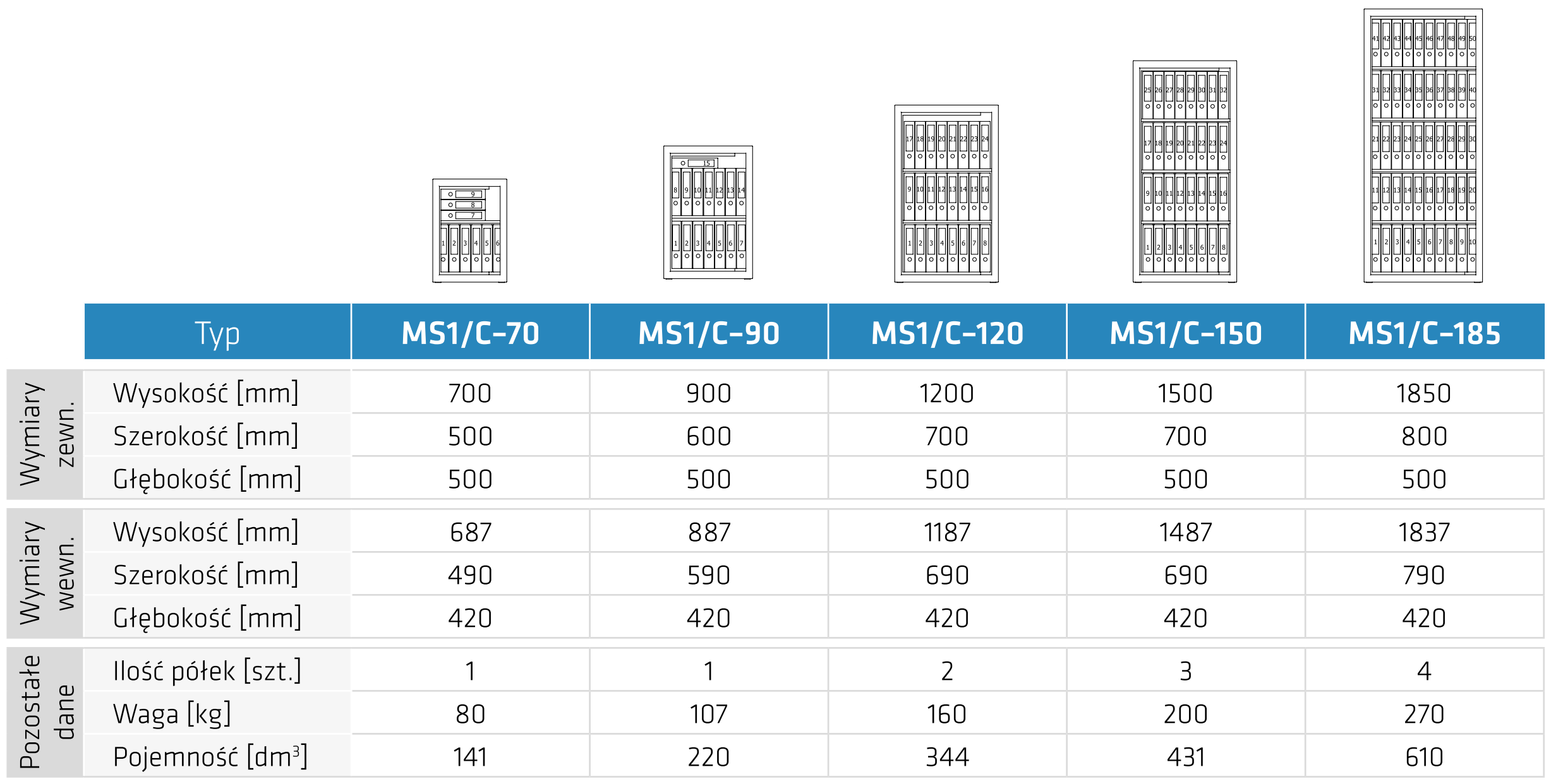 Typoszereg Szaf na dokumenty niejawne MS1/C