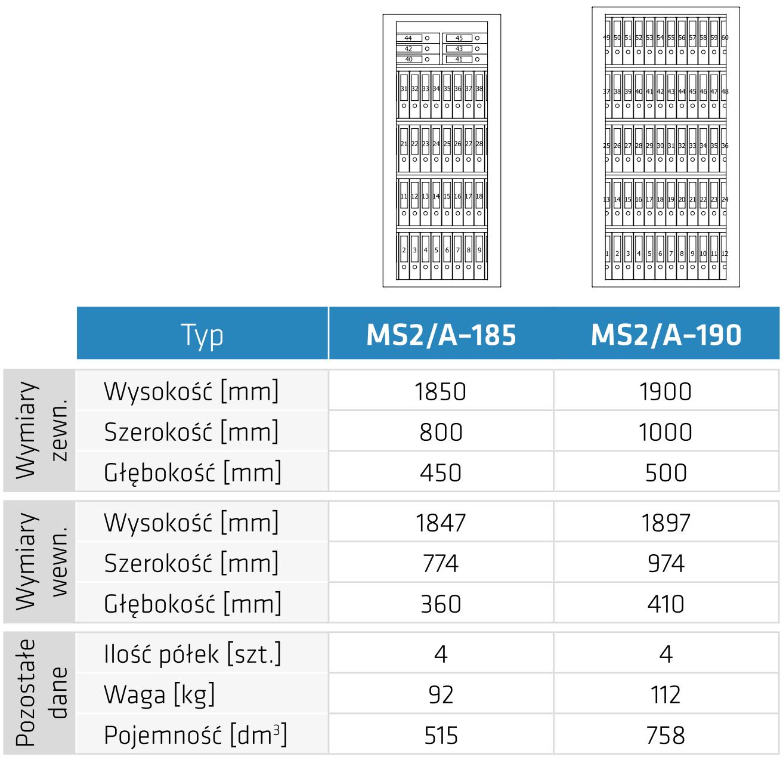 Typoszereg Szaf na dokumenty niejawne MS1/A
